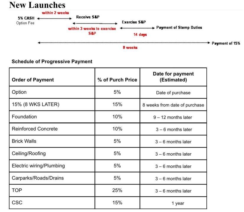 Schedule of payments