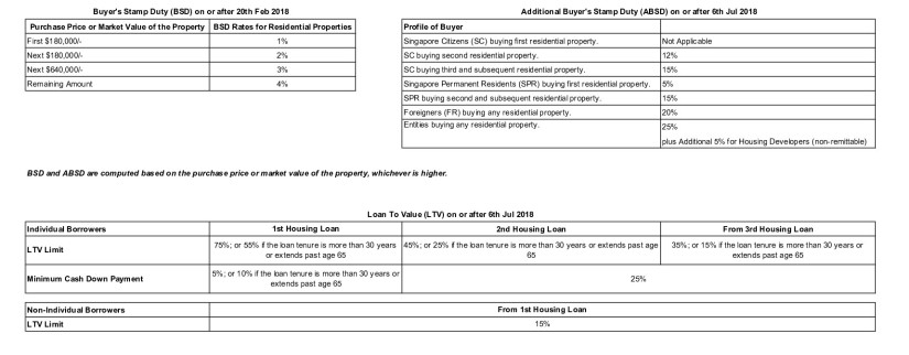Stamp duty and LTV